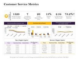 Customer Service Metrics Week Ppt Powerpoint Presentation Ideas Vector