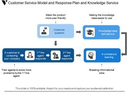 Customer Service Model And Response Plan And Knowledge Service