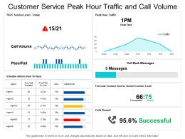 Customer Service Peak Hour Traffic And Call Volume Dashboard