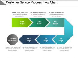 customer_service_process_flow_chart_presentation_examples_Slide01