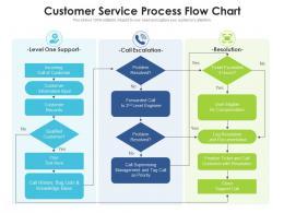 Customer Service Process Flow Chart