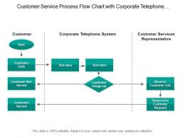 Customer Service Process Flow Chart With Corporate Telephone System And Service Representative