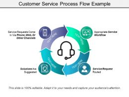 Customer Service Process Flow Example Presentation Ideas