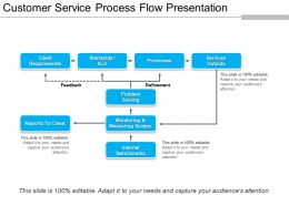 Customer Service Process Flow Presentation Presentation Images