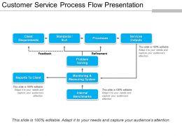 customer_service_process_flow_presentation_presentation_images_Slide01