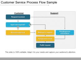 Customer Service Process Flow Sample Presentation Images