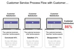 Customer Service Process Flow With Customer Satisfaction Convinced Satisfied And Disappointed
