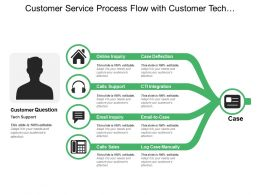 Customer Service Process Flow With Customer Tech Support Online Enquiry Call Support And Calls Sales