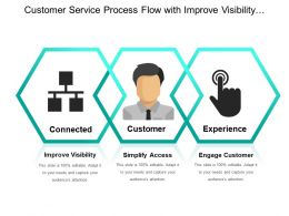 Customer Service Process Flow With Improve Visibility Simplify Access And Engage Customer