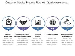 Customer Service Process Flow With Quality Assurance Increase Profits And Competitiveness