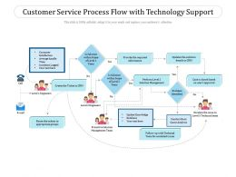 Customer Service Process Flow With Technology Support
