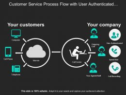 Customer Service Process Flow With User Authenticated Agent And Call Recording