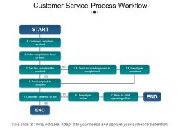Customer Service Process Workflow Presentation Portfolio