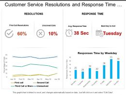 Customer Service Resolutions And Response Time Dashboard