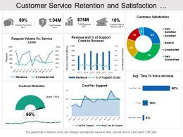 Customer Service Retention And Satisfaction Dashboard
