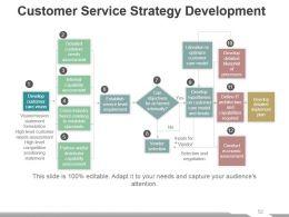 Customer Service Review Powerpoint Presentation Slides