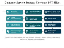 Customer Service Strategy Flowchart Ppt Slide