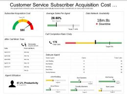 Customer Service Subscriber Acquisition Cost Dashboard