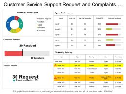 Customer Service Support Request And Complaints Resolved Dashboard