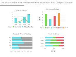 Customer Service Team Performance Kips Powerpoint Slide Designs Download
