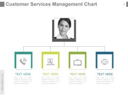 Customer Service Team Review PowerPoint Presentation With Slides