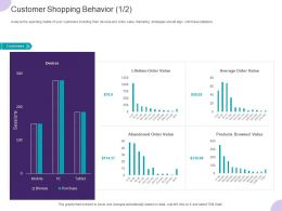 Customer Shopping Behavior Average Ppt Powerpoint Presentation Ideas Introduction