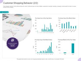 Customer Shopping Behavior Ppt Powerpoint Presentation Summary Example