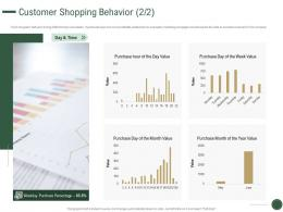 Customer Shopping Behavior Purchase How To Drive Revenue With Customer Journey Analytics Ppt Slide