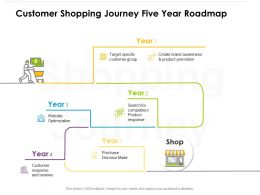 Customer Shopping Journey Five Year Roadmap