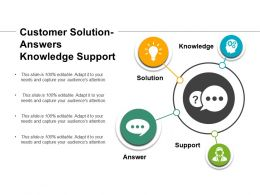 Customer Solution Answers Knowledge Support