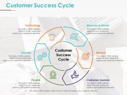 Customer Success Cycle Presentation Visual Aids