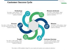 Customer Success Cycle Technology Process People Measure And Iterate