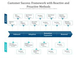 Customer Success Framework With Reactive And Proactive Methods