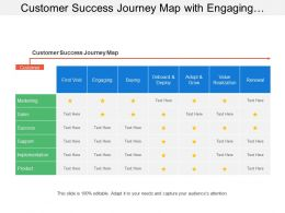 Customer Success Journey Map With Engaging Buying Adopt Value And Renewal