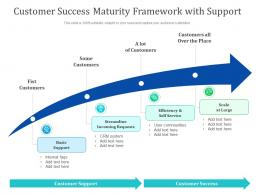 Customer Success Maturity Framework With Support