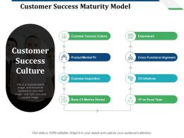 Customer Success Maturity Model Customer Success Culture Customer Acquisition