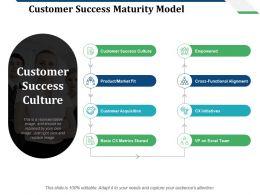 Customer Success Maturity Model Customer Success Culture Customer Acquisition
