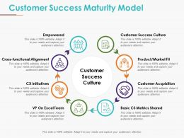 Customer Success Maturity Model Ppt Sample Presentations