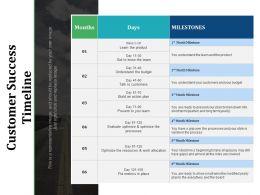 Customer Success Timeline Months Days Milestones You Understand The