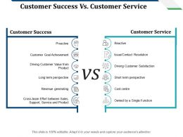 Customer Success Vs Customer Service Customer Success Customer Service