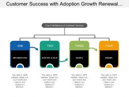 Customer Success With Adoption Growth Renewal Adoption