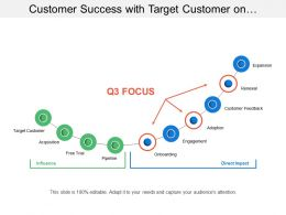 Customer Success With Target Customer On Boarding Adaption Renewal