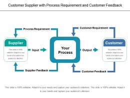 Customer Supplier With Process Requirement And Customer Feedback