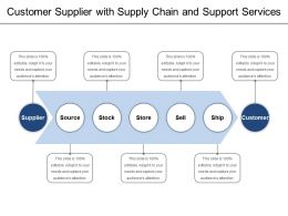 Customer Supplier With Supply Chain And Support Services