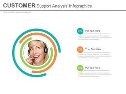 Customer Support Analysis Infographics Powerpoint Slides