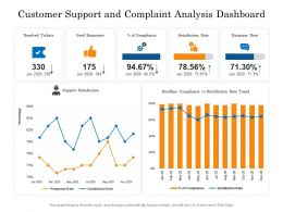 Customer Support And Complaint Analysis Dashboard