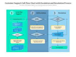 Customer Support Call Flow Chart With Escalation And Resolution Process