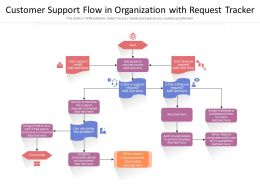 Customer Support Flow In Organization With Request Tracker
