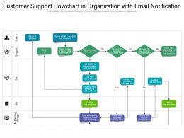 Customer Support Flowchart In Organization With Email Notification