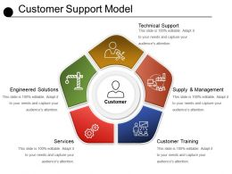Customer Support Model Powerpoint Slides